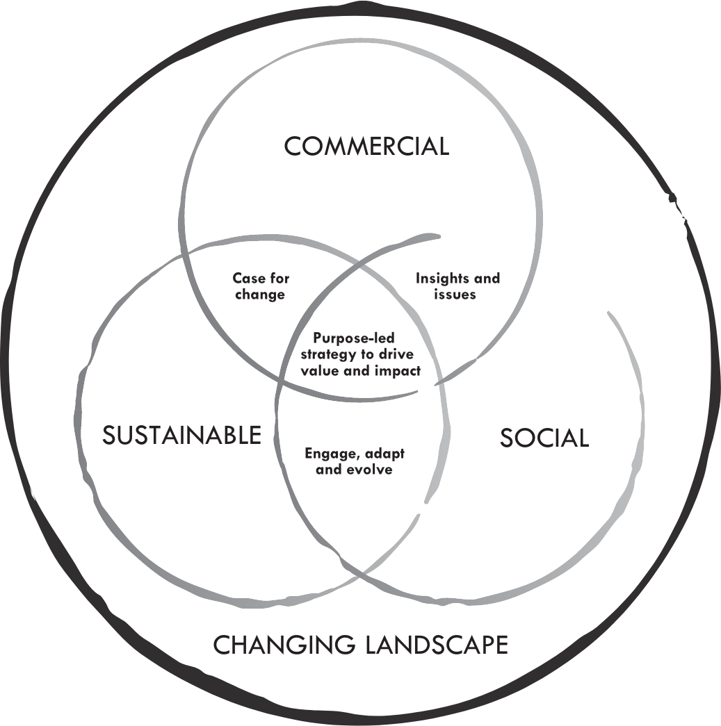Changing landscape diagram
